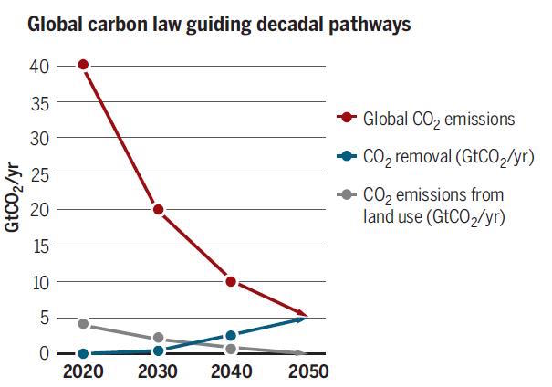 How to reduce global warming: A roadmap